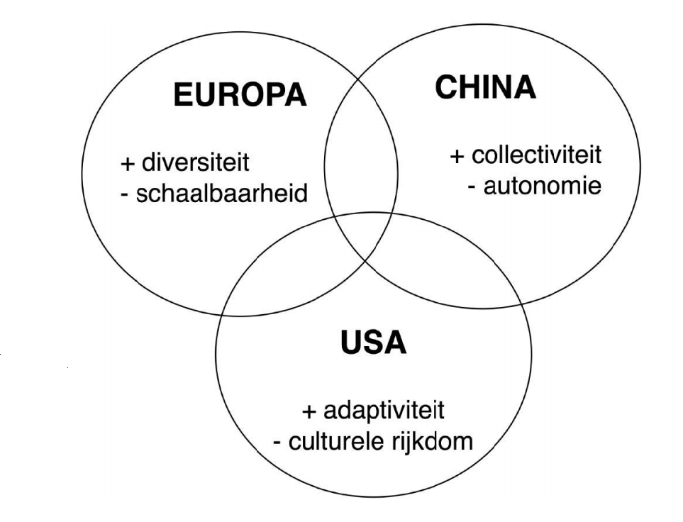 Overlap Europa, China en VS